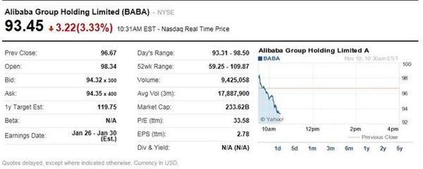 双11开幕:阿里巴巴、京东、亚马逊股价齐下挫