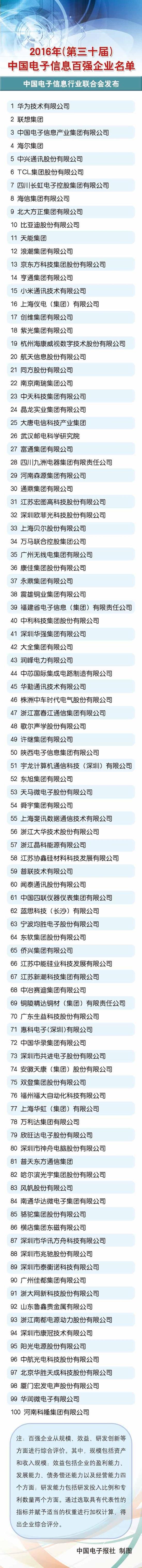 2016年中国电子信息百强企业出炉:华为居首