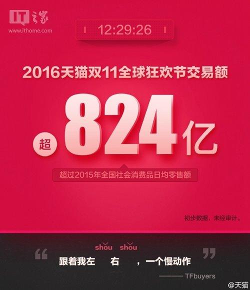 双11战报:天猫12小时29分26秒交易额超824亿,再破一记录
