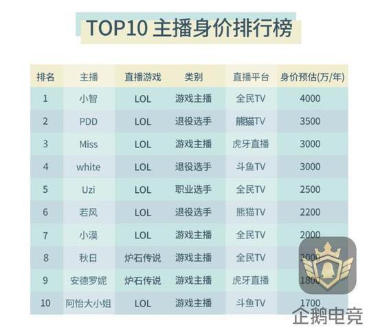 国内直播平台排行:Top10主播总身价超2.5亿