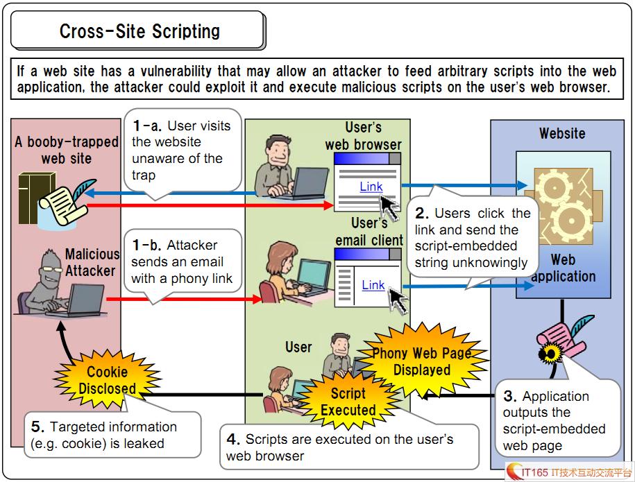 Asp.net安全架构之xss(跨站脚本)