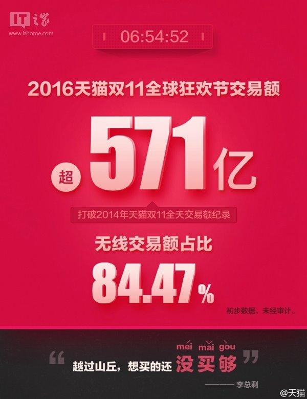双11战报:天猫交易额6小时54分52秒超571亿,破2014同日全天记录
